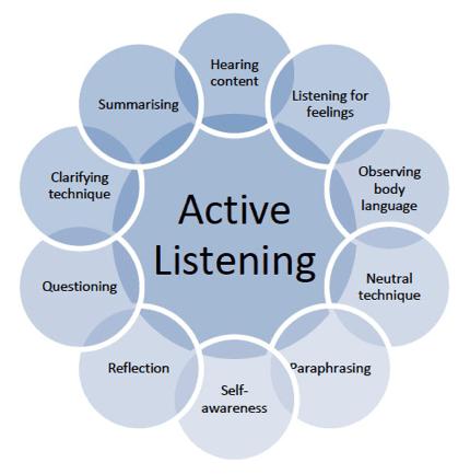 active listening essays